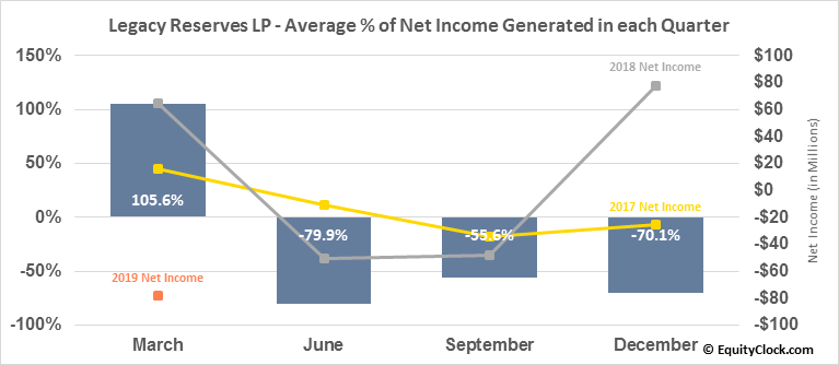 Legacy Reserves LP (NASD:LGCY) Net Income Seasonality