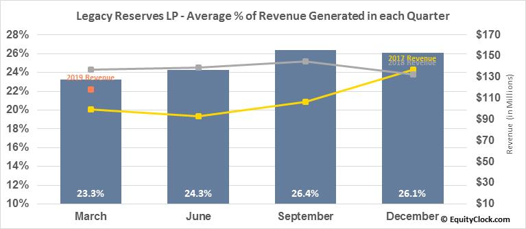 Legacy Reserves LP (NASD:LGCY) Revenue Seasonality