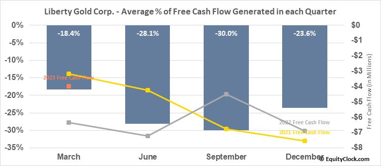 Liberty Gold Corp. (OTCMKT:LGDTF) Free Cash Flow Seasonality