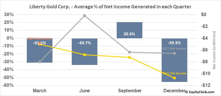 Liberty Gold Corp. (OTCMKT:LGDTF) Net Income Seasonality