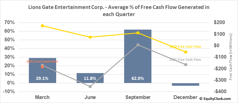 Lions Gate Entertainment Corp. (NYSE:LGF/A) Free Cash Flow Seasonality