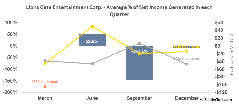 Lions Gate Entertainment Corp. (NYSE:LGF/A) Net Income Seasonality