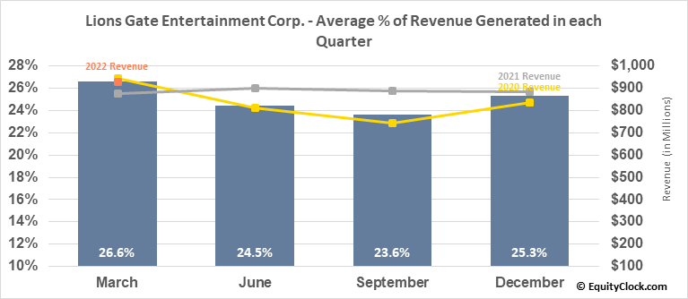 Lions Gate Entertainment Corp. (NYSE:LGF/A) Revenue Seasonality