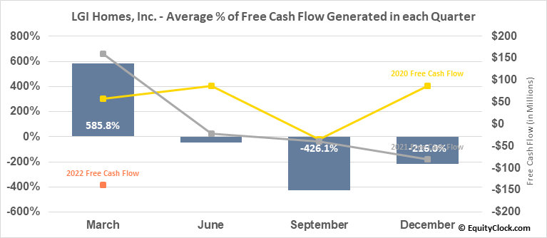 LGI Homes, Inc. (NASD:LGIH) Free Cash Flow Seasonality