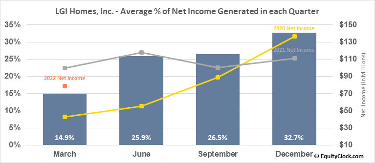 LGI Homes, Inc. (NASD:LGIH) Net Income Seasonality