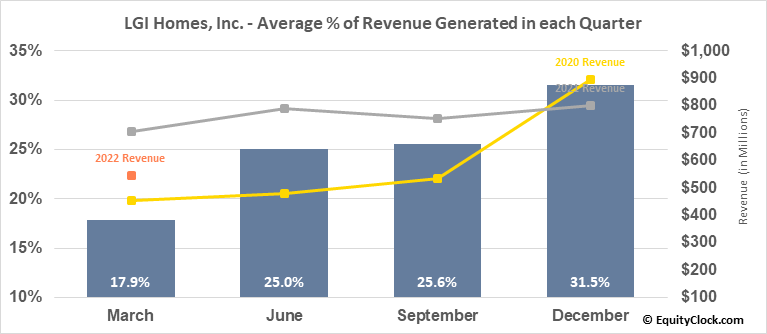 LGI Homes, Inc. (NASD:LGIH) Revenue Seasonality