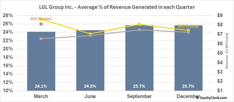 LGL Group Inc. (AMEX:LGL) Revenue Seasonality