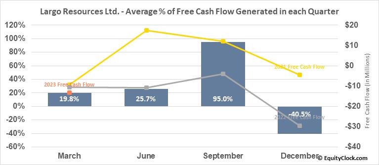 Largo Resources Ltd. (TSE:LGO.TO) Free Cash Flow Seasonality