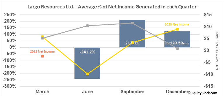 Largo Resources Ltd. (TSE:LGO.TO) Net Income Seasonality