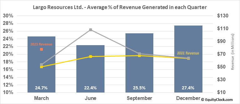 Largo Resources Ltd. (TSE:LGO.TO) Revenue Seasonality