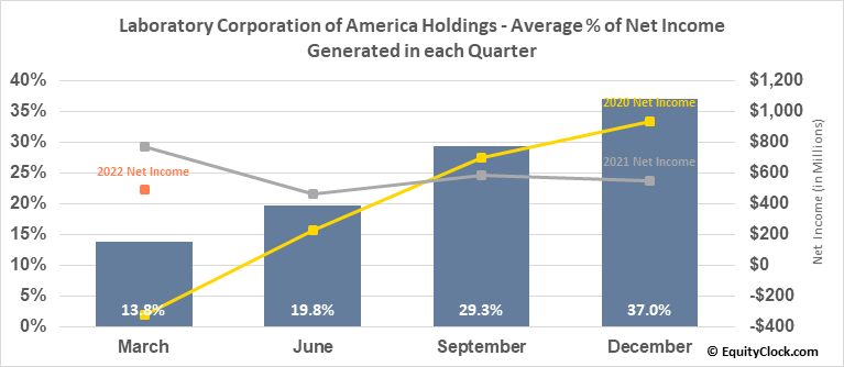 Laboratory Corporation of America Holdings (NYSE:LH) Net Income Seasonality