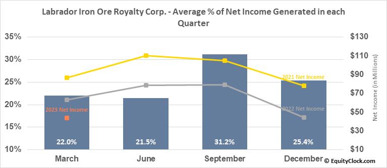 Labrador Iron Ore Royalty Corp. (TSE:LIF.TO) Net Income Seasonality