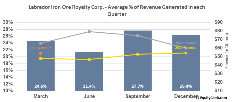 Labrador Iron Ore Royalty Corp. (TSE:LIF.TO) Revenue Seasonality