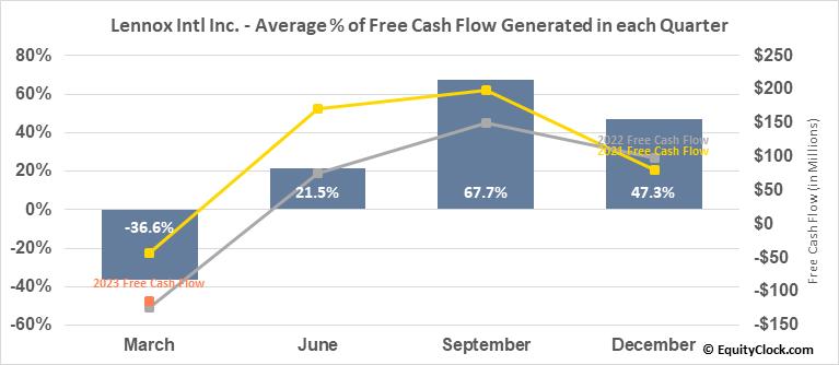 Lennox Intl Inc. (NYSE:LII) Free Cash Flow Seasonality