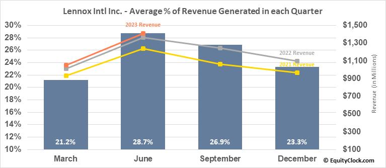 Lennox Intl Inc. (NYSE:LII) Revenue Seasonality