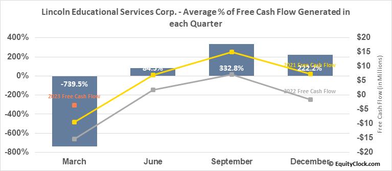 Lincoln Educational Services Corp. (NASD:LINC) Free Cash Flow Seasonality