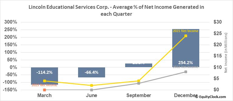 Lincoln Educational Services Corp. (NASD:LINC) Net Income Seasonality