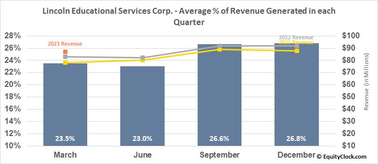 Lincoln Educational Services Corp. (NASD:LINC) Revenue Seasonality