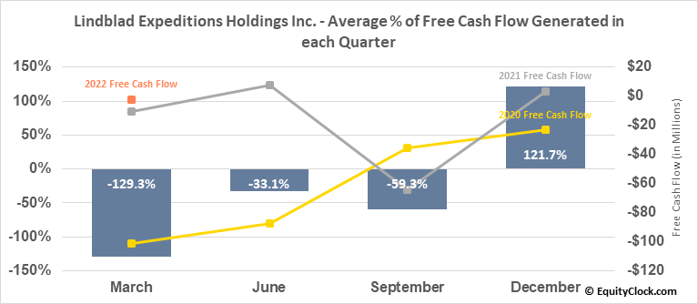 Lindblad Expeditions Holdings Inc. (NASD:LIND) Free Cash Flow Seasonality
