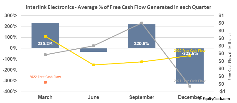 Interlink Electronics, Inc. (NASD:LINK) Free Cash Flow Seasonality