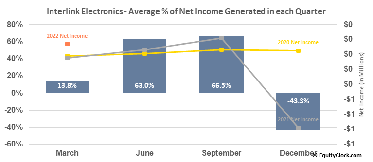 Interlink Electronics, Inc. (NASD:LINK) Net Income Seasonality
