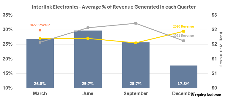 Interlink Electronics, Inc. (NASD:LINK) Revenue Seasonality