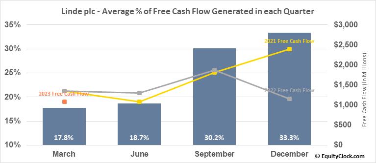 Linde plc (NYSE:LIN) Free Cash Flow Seasonality