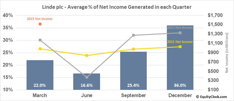 Linde plc (NYSE:LIN) Net Income Seasonality