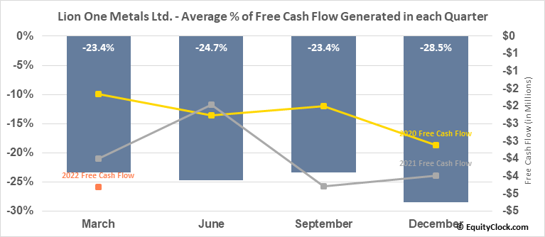 Lion One Metals Ltd. (TSXV:LIO.V) Free Cash Flow Seasonality