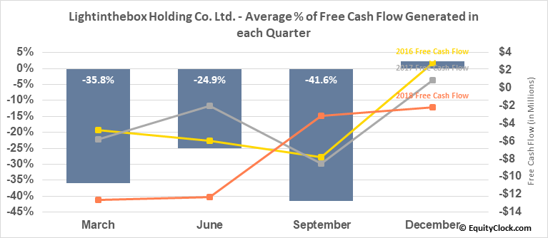 Lightinthebox Holding Co. Ltd. (NYSE:LITB) Free Cash Flow Seasonality