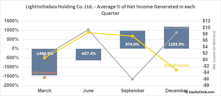 Lightinthebox Holding Co. Ltd. (NYSE:LITB) Net Income Seasonality