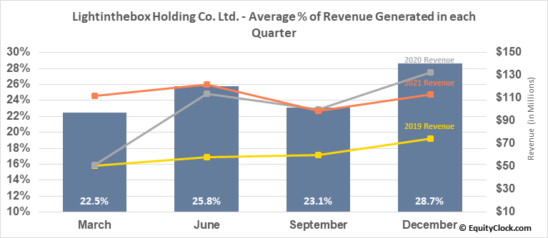 Lightinthebox Holding Co. Ltd. (NYSE:LITB) Revenue Seasonality
