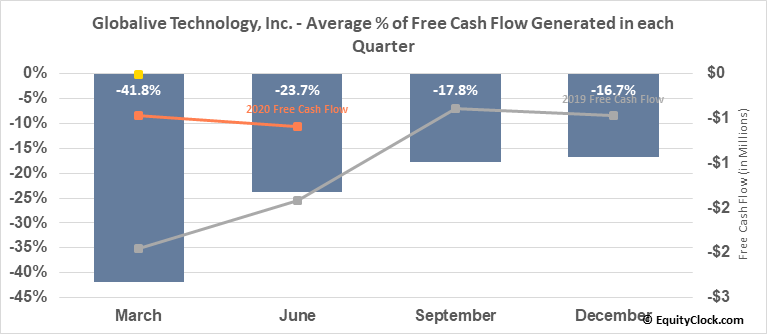 Globalive Technology, Inc. (TSXV:LIVE.V) Free Cash Flow Seasonality