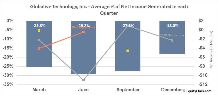 Globalive Technology, Inc. (TSXV:LIVE.V) Net Income Seasonality
