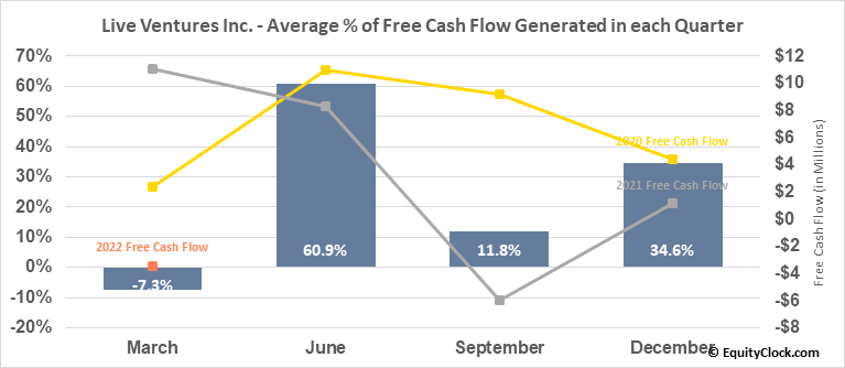 Live Ventures Inc. (NASD:LIVE) Free Cash Flow Seasonality