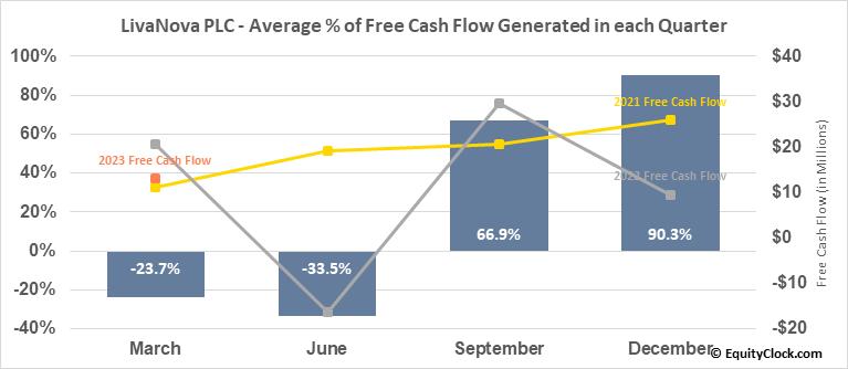 LivaNova PLC (NASD:LIVN) Free Cash Flow Seasonality