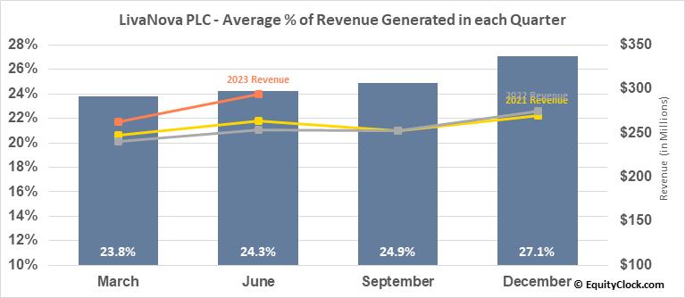 LivaNova PLC (NASD:LIVN) Revenue Seasonality