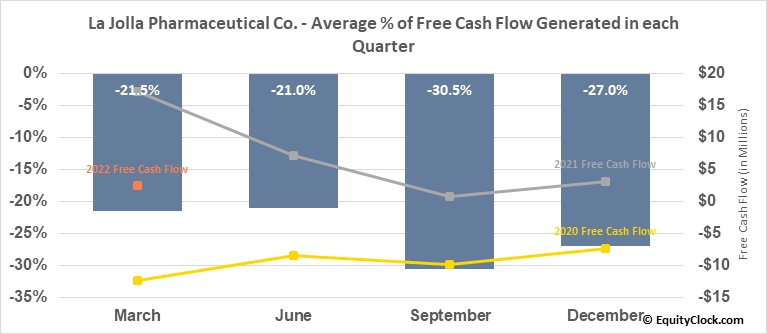 La Jolla Pharmaceutical Co. (NASD:LJPC) Free Cash Flow Seasonality