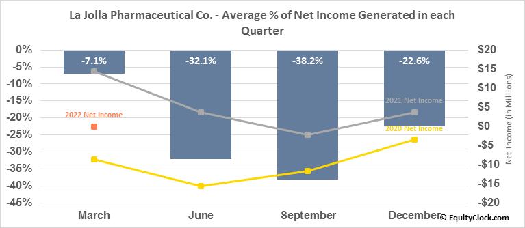 La Jolla Pharmaceutical Co. (NASD:LJPC) Net Income Seasonality