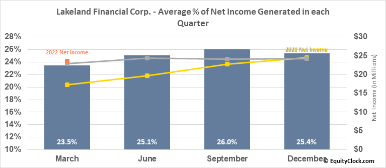 Lakeland Financial Corp. (NASD:LKFN) Net Income Seasonality