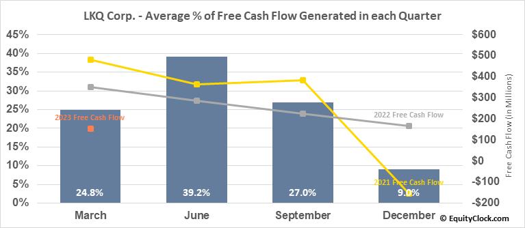 LKQ Corp. (NASD:LKQ) Free Cash Flow Seasonality