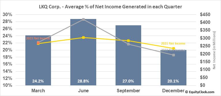 LKQ Corp. (NASD:LKQ) Net Income Seasonality