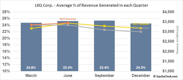 LKQ Corp. (NASD:LKQ) Revenue Seasonality