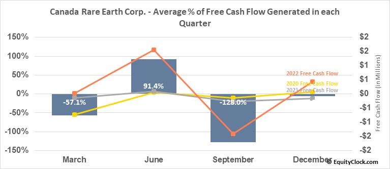 Canada Rare Earth Corp. (TSXV:LL.V) Free Cash Flow Seasonality