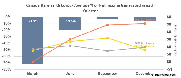 Canada Rare Earth Corp. (TSXV:LL.V) Net Income Seasonality