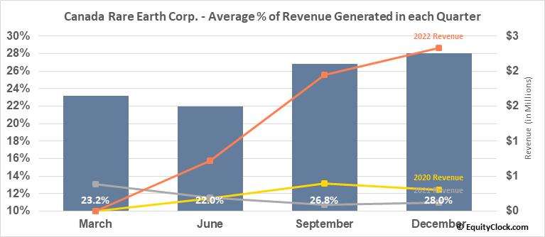 Canada Rare Earth Corp. (TSXV:LL.V) Revenue Seasonality