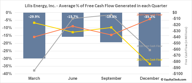 Lilis Energy, Inc. (AMEX:LLEX) Free Cash Flow Seasonality