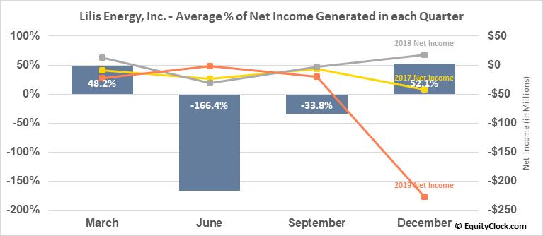 Lilis Energy, Inc. (AMEX:LLEX) Net Income Seasonality
