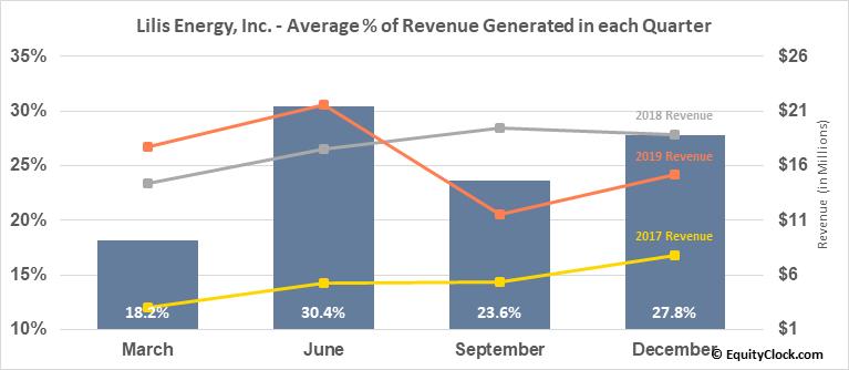 Lilis Energy, Inc. (AMEX:LLEX) Revenue Seasonality
