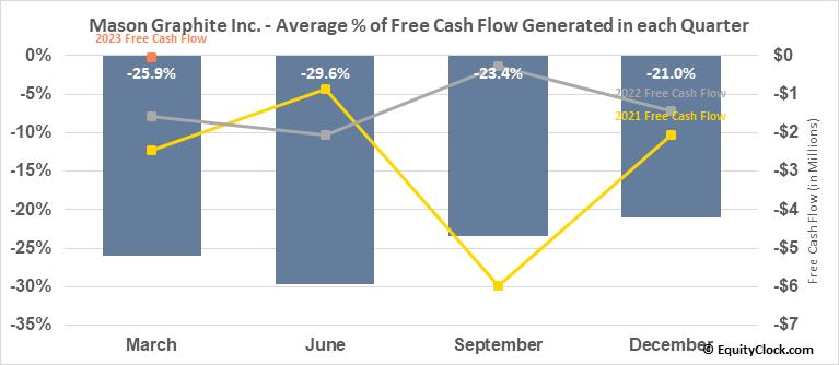 Mason Graphite Inc. (TSXV:LLG.V) Free Cash Flow Seasonality